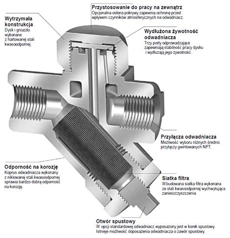 Budowa odwadniacza termodynamicznego