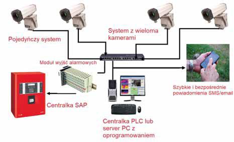 Uproszczona struktura systemu LAND ARC WPFM