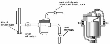 Schemat montażu odwadniacza z zaworem dedykowanym do testów diagnostyki odwadniacza