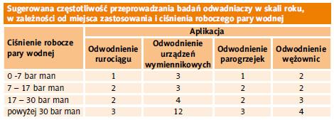 Tabela 1. Zalecane okresy badania odwadniaczy w zależności od aplikacji