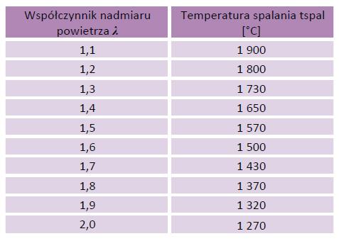 Tabela 1. Wpływ współczynnika nadmiaru powietrza na temperaturę spalania gazu ziemnego E