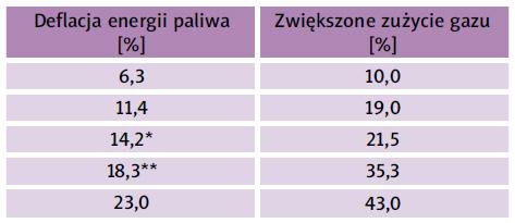 Tabela 2. Przebieg zjawiska deflacji energii