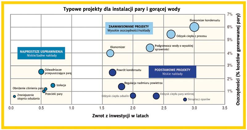 Oszczędności oraz czas zwrotu z inwestycji na przykładzie usprawnień kotła parowego 10 T/h