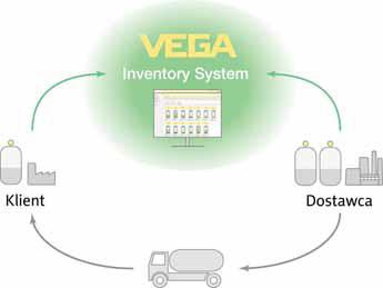 Schemat sposobu zaopatrzenia przy pomocy VEGA Inventory System