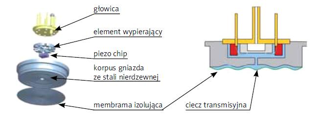 Budowa celi piezorezystancyjnej