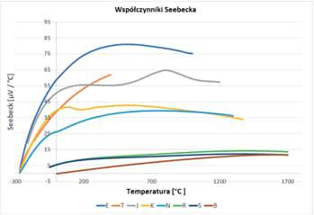 Współczynniki Seebecka