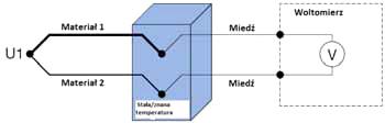 Złącze odniesienia w stałej i znanej temperaturze