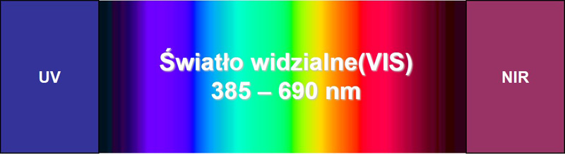 Spektrum światła VIS