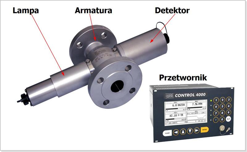 Przykładowy fotometr procesowy optek-Danulat